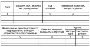 Какой срок хранения журнала вводного инструктажа в 2019 году
