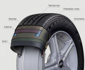 Сколько составляет срок годности летних и зимних шин для автомобиля