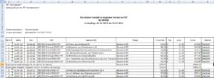 Сколько составляет срок хранения путевых листов в организации в 2019 году